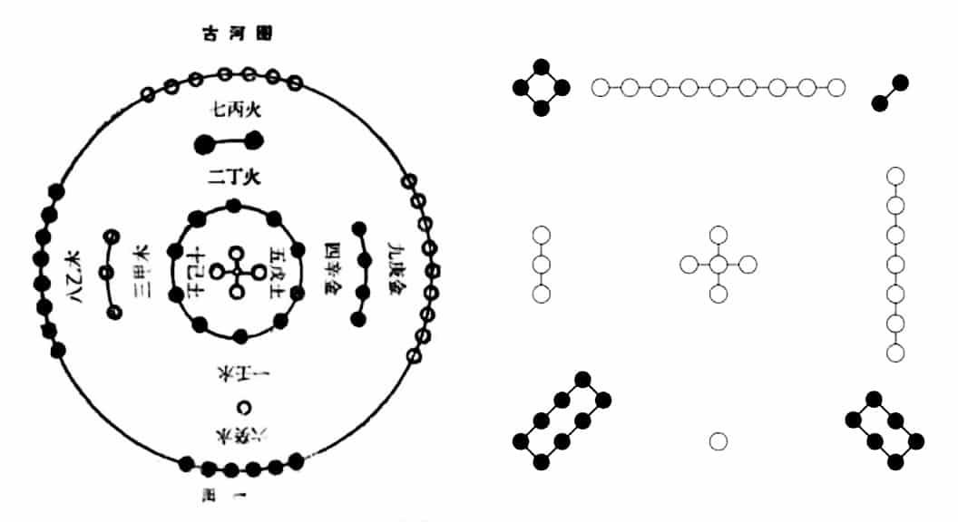 Hà Đồ và Lạc Thư ẩn tàng chữ Vạn (卍) của Phật gia và Thái cực của Đạo gia